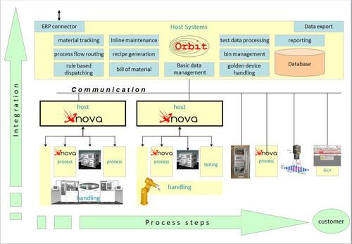 Einfache Integration von Anlagen auch standortübergreifend